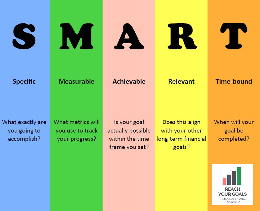 SMART Goals Diagram